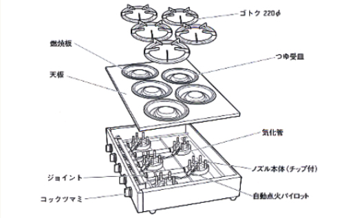 業務用ガスコンロ 業務用厨房機器メーカー バーナー 東京サントク